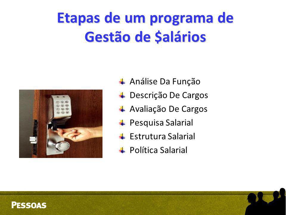 Etapas de um programa de Gestão de $ alários Análise Da Função Descrição De Cargos Avaliação De Cargos Pesquisa Salarial Estrutura Salarial Política S
