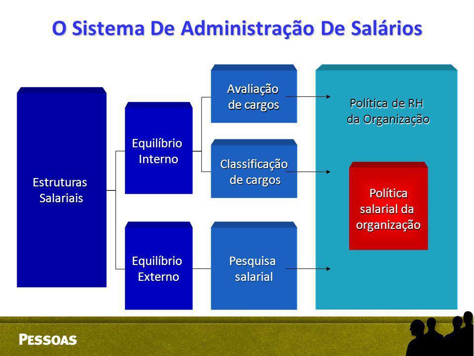 O Sistema De Administração De Salários EstruturasSalariais EquilíbrioInterno EquilíbrioExterno Avaliação de cargos Classificação de cargos de cargos P