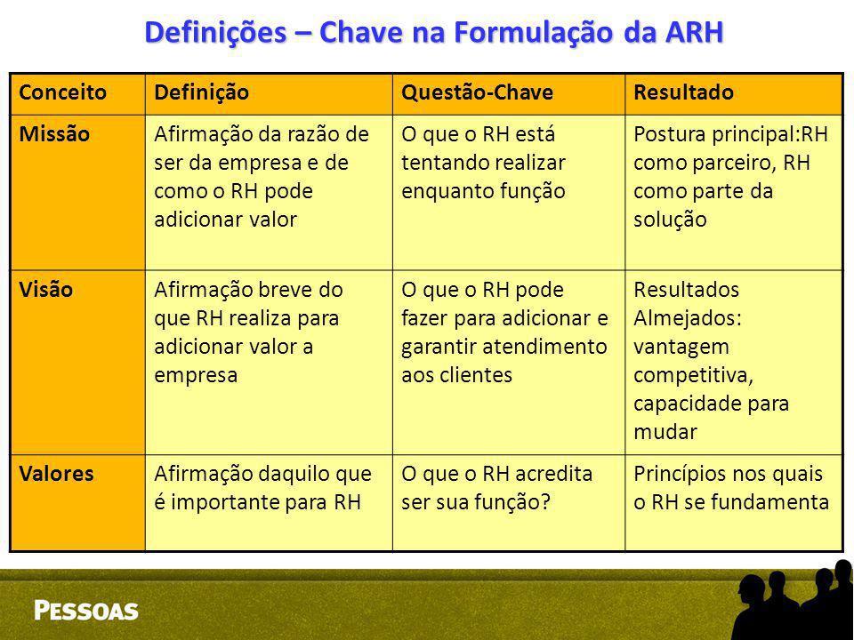 Definições – Chave na Formulação da ARH ConceitoDefiniçãoQuestão-ChaveResultado MissãoAfirmação da razão de ser da empresa e de como o RH pode adicion