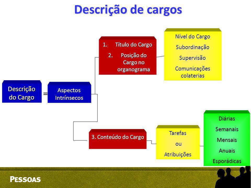 Descrição de cargos Descrição do Cargo Aspectos Intrínsecos 1.Título do Cargo 2.Posição do Cargo no organograma 3. Conteúdo do Cargo Tarefas ou ouAtri