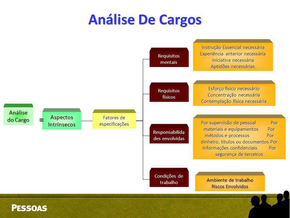 Análise De Cargos Análise do Cargo Aspectos Intrínsecos Fatores de especificações Requisitos mentais Requisitos físicos Responsabilida des envolvidas