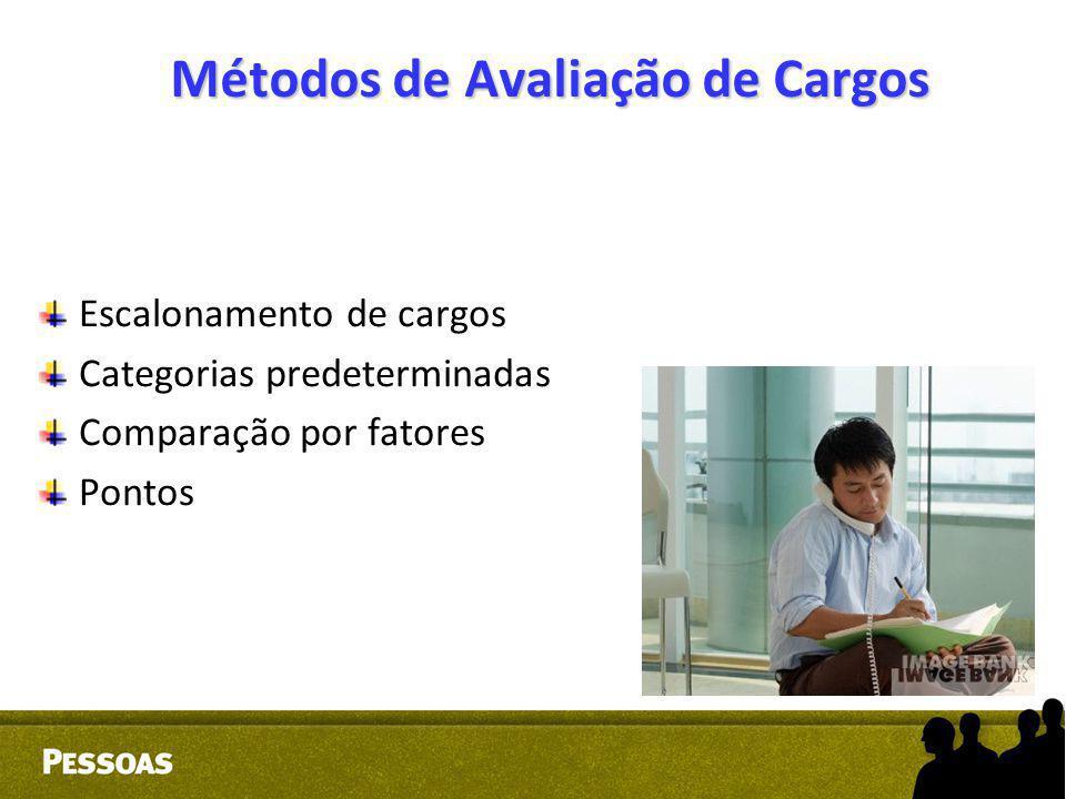 Métodos de Avaliação de Cargos Escalonamento de cargos Categorias predeterminadas Comparação por fatores Pontos