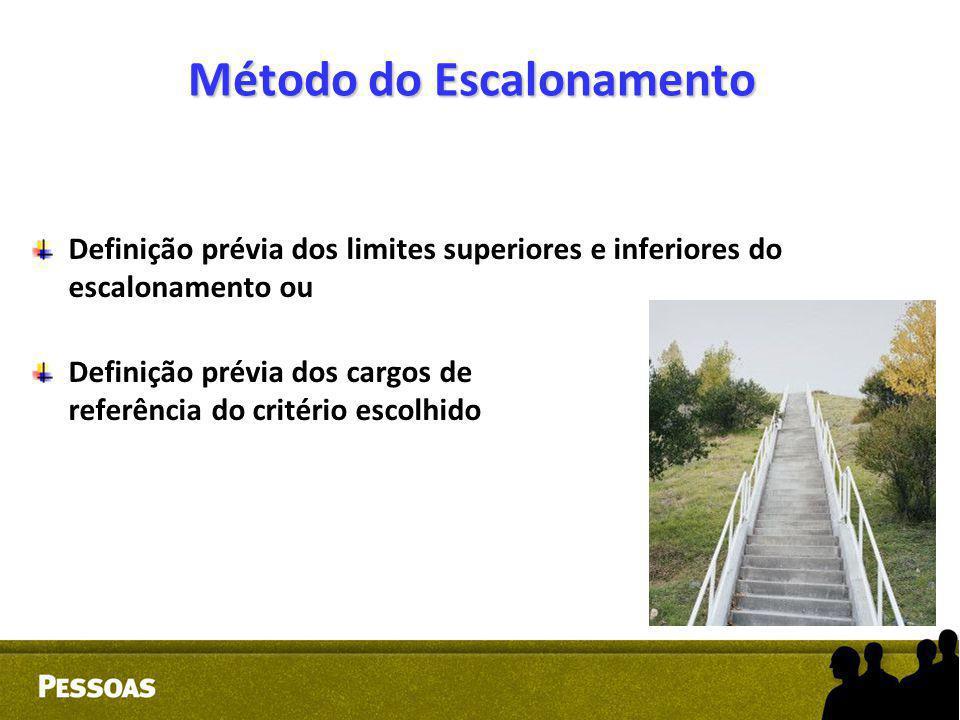 Método do Escalonamento Definição prévia dos limites superiores e inferiores do escalonamento ou Definição prévia dos cargos de referência do critério