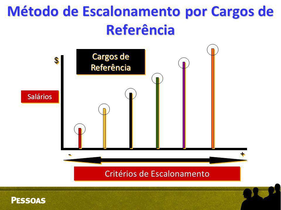 Método de Escalonamento por Cargos de Referência ++-- $$ Cargos de Referência Critérios de Escalonamento SaláriosSalários