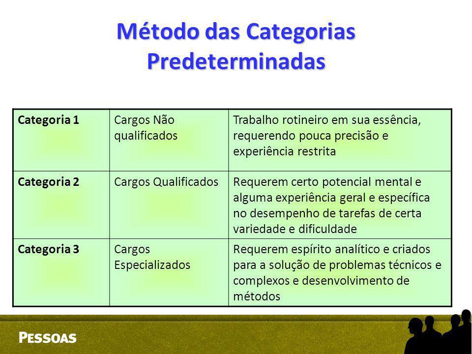 Método das Categorias Predeterminadas Categoria 1Cargos Não qualificados Trabalho rotineiro em sua essência, requerendo pouca precisão e experiência r