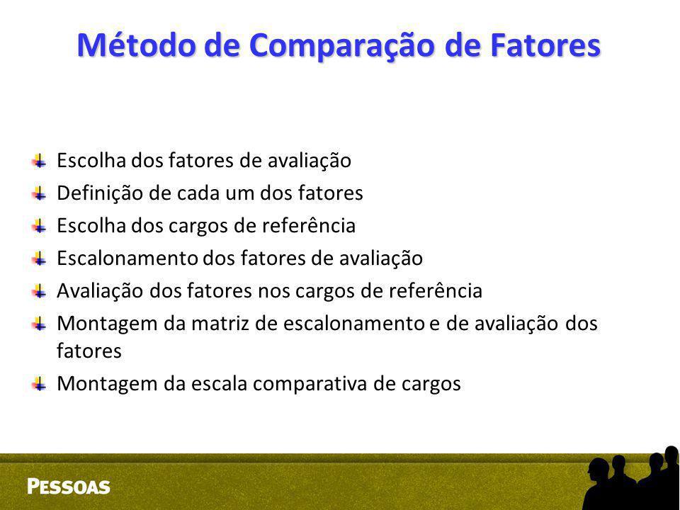Método de Comparação de Fatores Escolha dos fatores de avaliação Definição de cada um dos fatores Escolha dos cargos de referência Escalonamento dos f