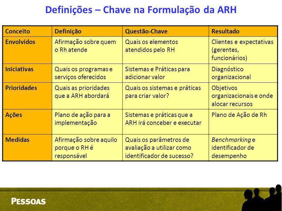 Definições – Chave na Formulação da ARH ConceitoDefiniçãoQuestão-ChaveResultado EnvolvidosAfirmação sobre quem o Rh atende Quais os elementos atendido