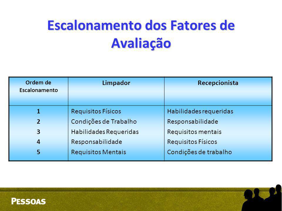 Escalonamento dos Fatores de Avaliação Ordem de Escalonamento LimpadorRecepcionista 1234512345 Requisitos Físicos Condições de Trabalho Habilidades Re