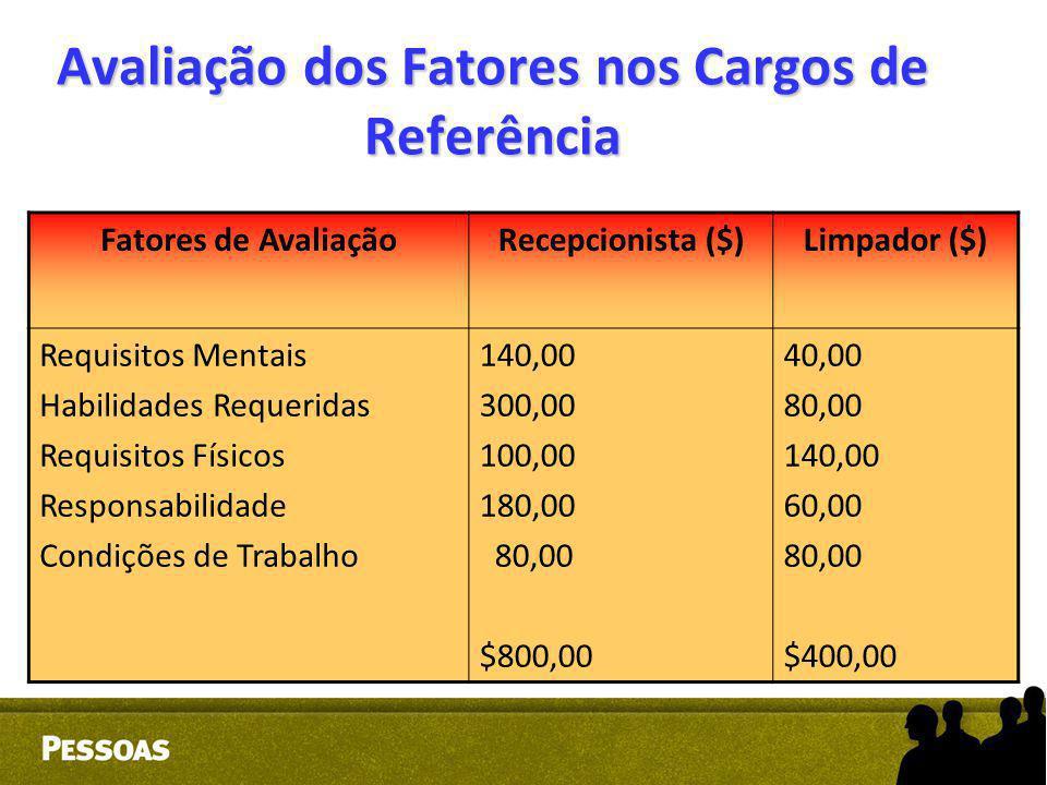 Avaliação dos Fatores nos Cargos de Referência Fatores de AvaliaçãoRecepcionista ($)Limpador ($) Requisitos Mentais Habilidades Requeridas Requisitos