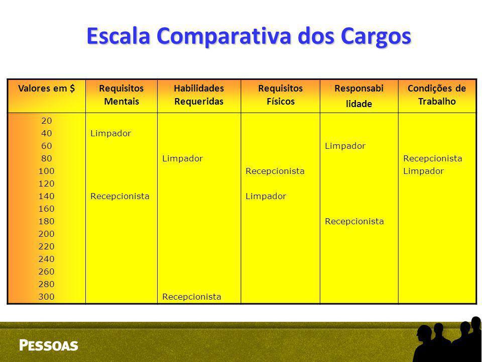 Escala Comparativa dos Cargos Valores em $Requisitos Mentais Habilidades Requeridas Requisitos Físicos Responsabi lidade Condições de Trabalho 20 40 6
