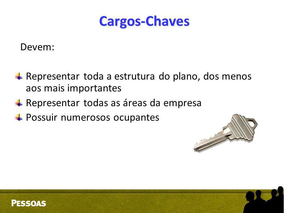 Cargos-Chaves Devem: Representar toda a estrutura do plano, dos menos aos mais importantes Representar todas as áreas da empresa Possuir numerosos ocu