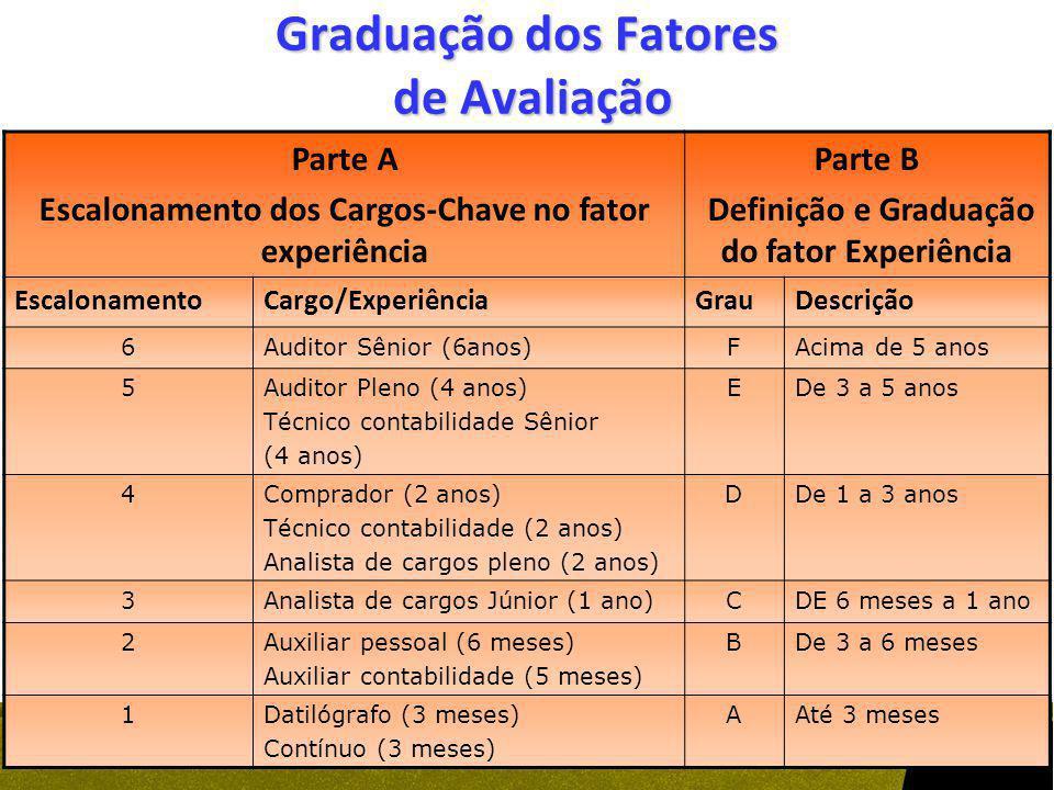 Graduação dos Fatores de Avaliação Parte A Escalonamento dos Cargos-Chave no fator experiência Parte B Definição e Graduação do fator Experiência Esca