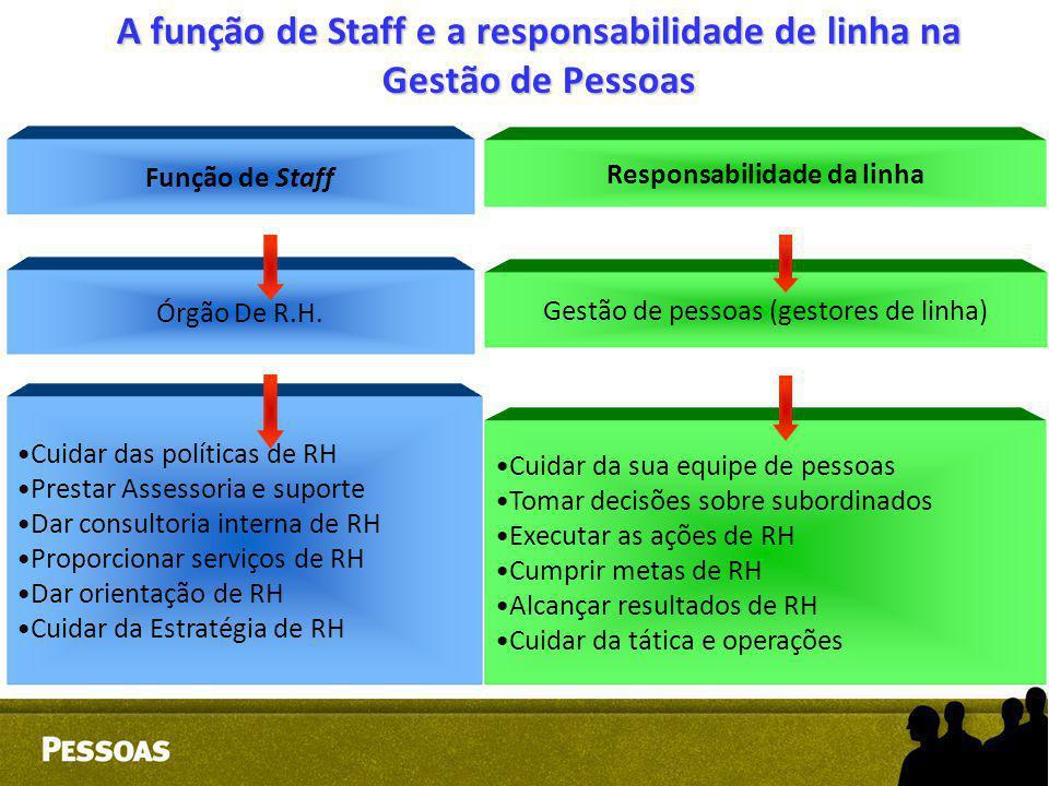 A função de Staff e a responsabilidade de linha na Gestão de Pessoas Função de Staff Órgão De R.H. Cuidar das políticas de RH Prestar Assessoria e sup