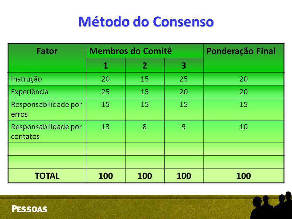 Método do Consenso FatorMembros do ComitêPonderação Final 123 Instrução20152520 Experiência251520 Responsabilidade por erros 15 Responsabilidade por c