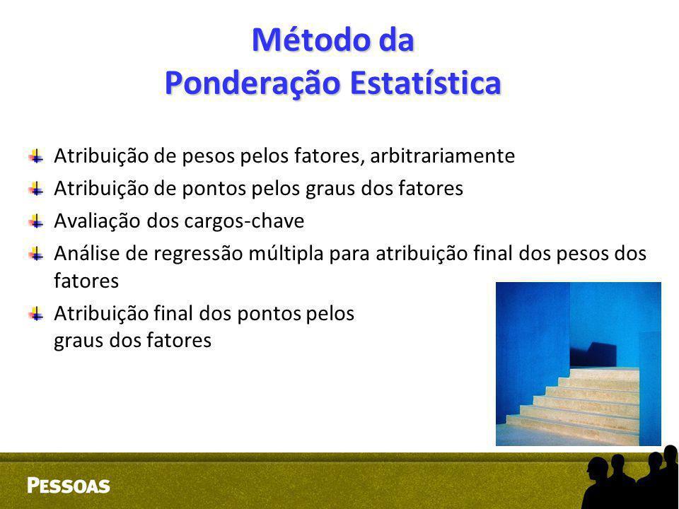 Método da Ponderação Estatística Atribuição de pesos pelos fatores, arbitrariamente Atribuição de pontos pelos graus dos fatores Avaliação dos cargos-