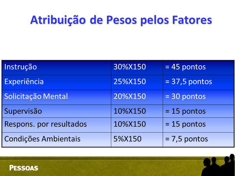 Atribuição de Pesos pelos Fatores Instrução30%X150= 45 pontos Experiência25%X150= 37,5 pontos Solicitação Mental20%X150= 30 pontos Supervisão10%X150=