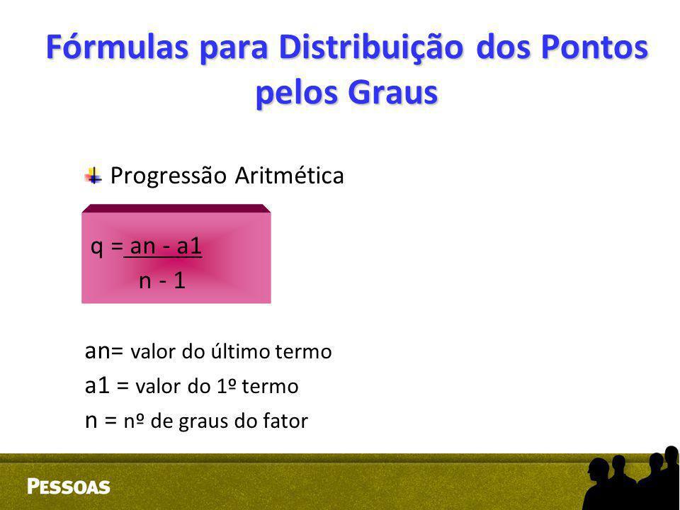 Fórmulas para Distribuição dos Pontos pelos Graus Progressão Aritmética q = an - a1 n - 1 an= valor do último termo a1 = valor do 1º termo n = nº de g