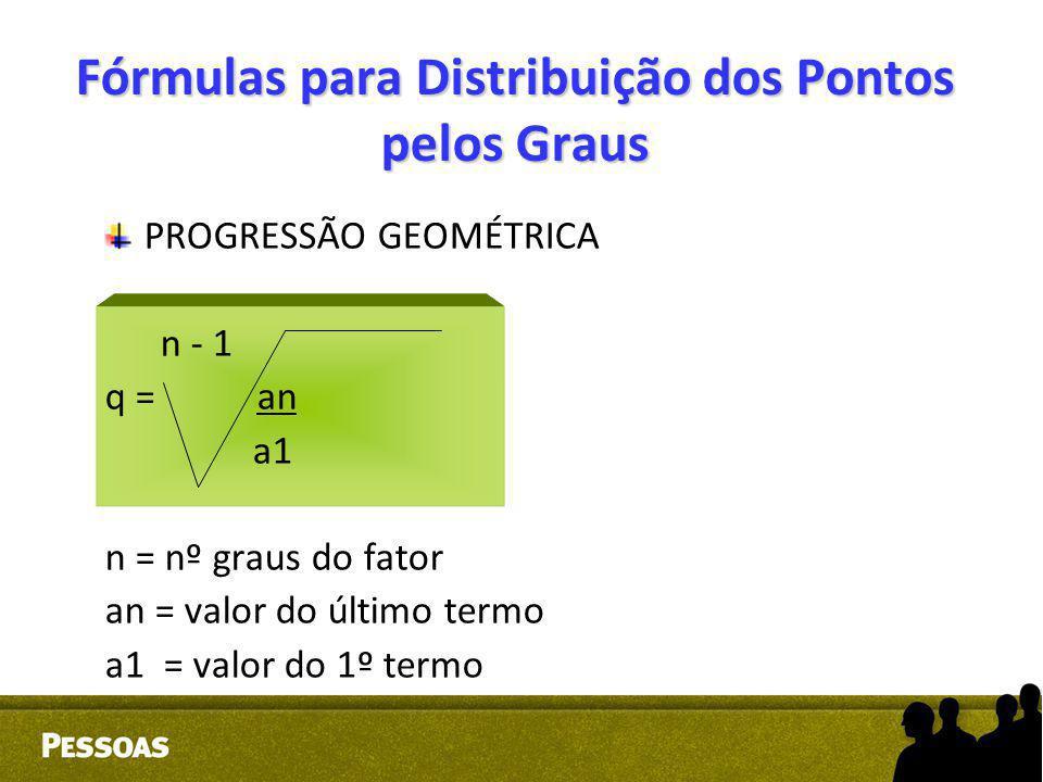 Fórmulas para Distribuição dos Pontos pelos Graus PROGRESSÃO GEOMÉTRICA n - 1 q = an a1 n = nº graus do fator an = valor do último termo a1 = valor do
