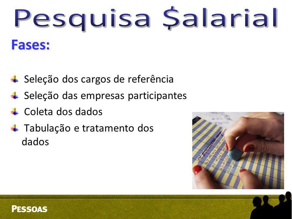 Fases: Seleção dos cargos de referência Seleção das empresas participantes Coleta dos dados Tabulação e tratamento dos dados