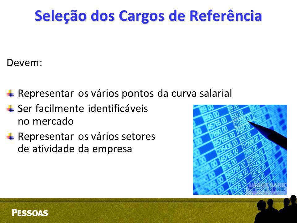 Seleção dos Cargos de Referência Devem: Representar os vários pontos da curva salarial Ser facilmente identificáveis no mercado Representar os vários