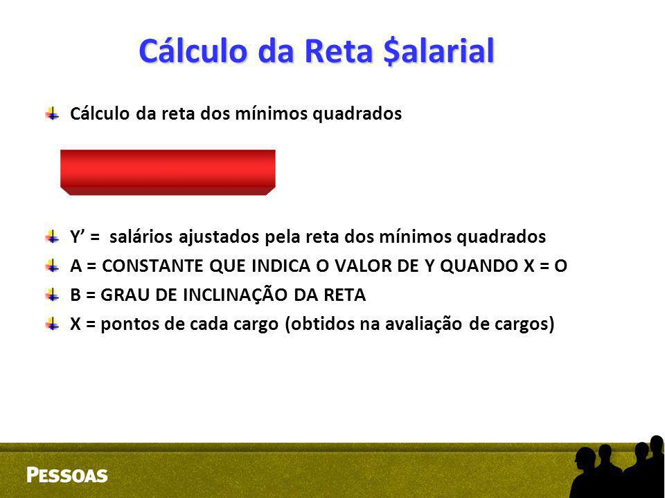 Cálculo da Reta $ alarial Cálculo da reta dos mínimos quadrados Y' = a + bx Y' = salários ajustados pela reta dos mínimos quadrados A = CONSTANTE QUE