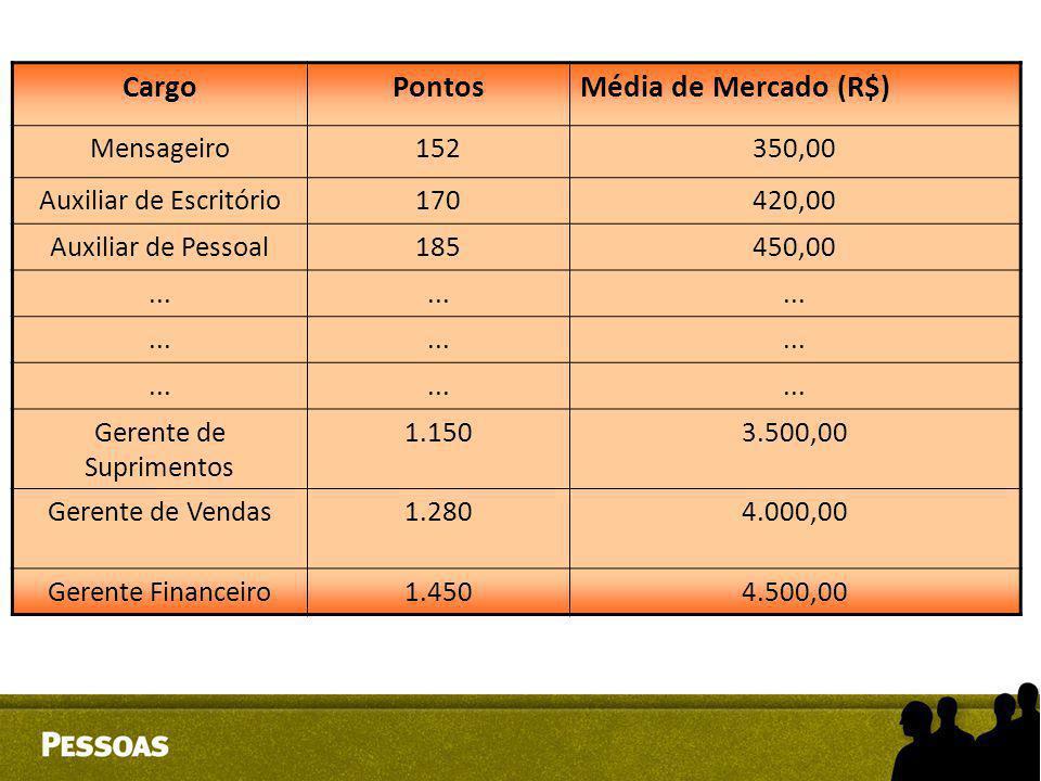 CargoPontosMédia de Mercado (R$) Mensageiro152350,00 Auxiliar de Escritório170420,00 Auxiliar de Pessoal185450,00... Gerente de Suprimentos 1.1503.500