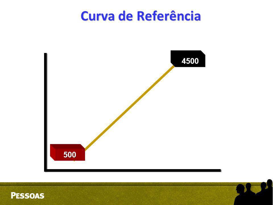 Curva de Referência 500 4500