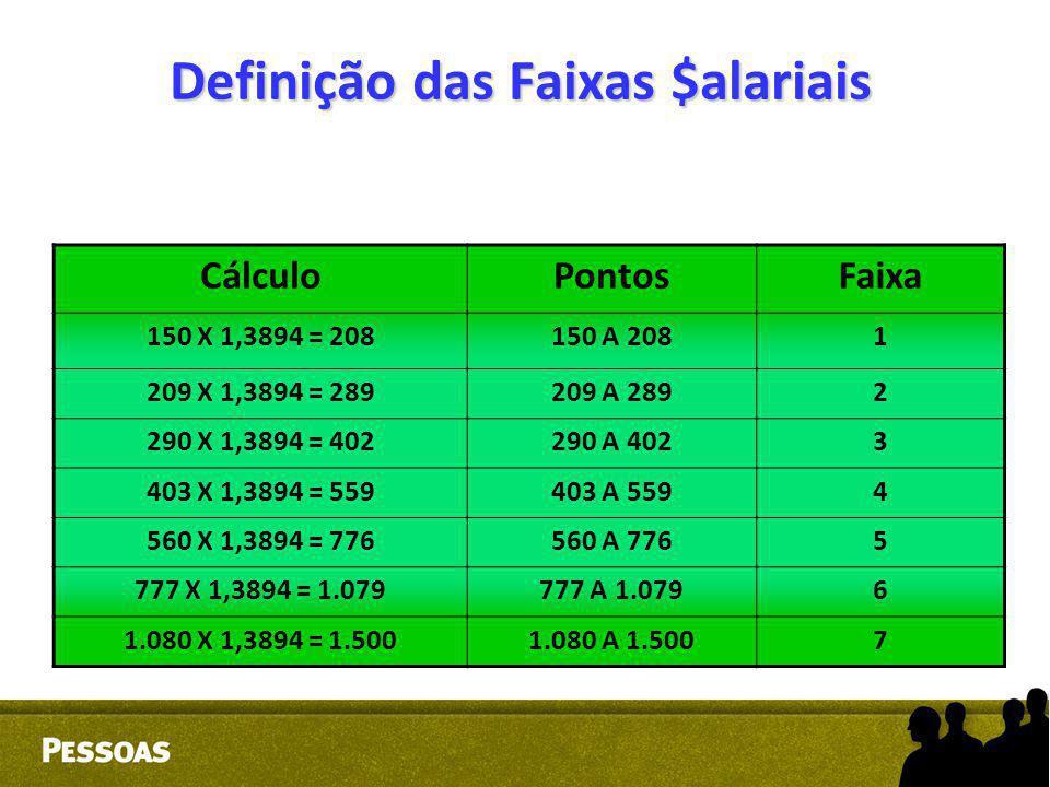 Definição das Faixas $alariais CálculoPontosFaixa 150 X 1,3894 = 208150 A 2081 209 X 1,3894 = 289209 A 2892 290 X 1,3894 = 402290 A 4023 403 X 1,3894