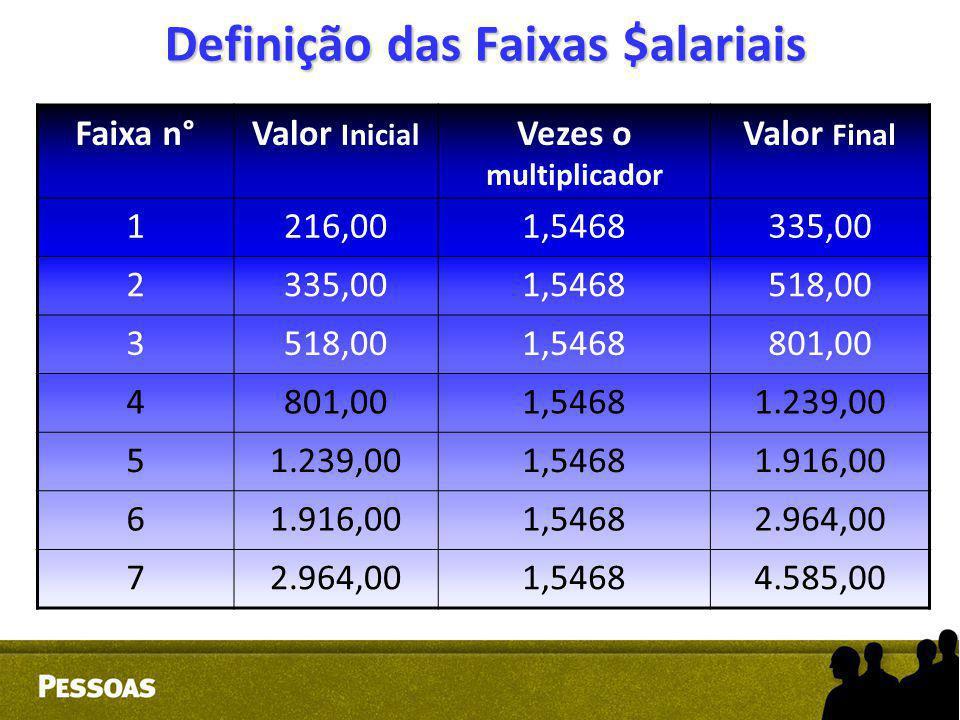 Definição das Faixas $alariais Faixa n°Valor Inicial Vezes o multiplicador Valor Final 1216,001,5468335,00 2 1,5468518,00 3 1,5468801,00 4 1,54681.239