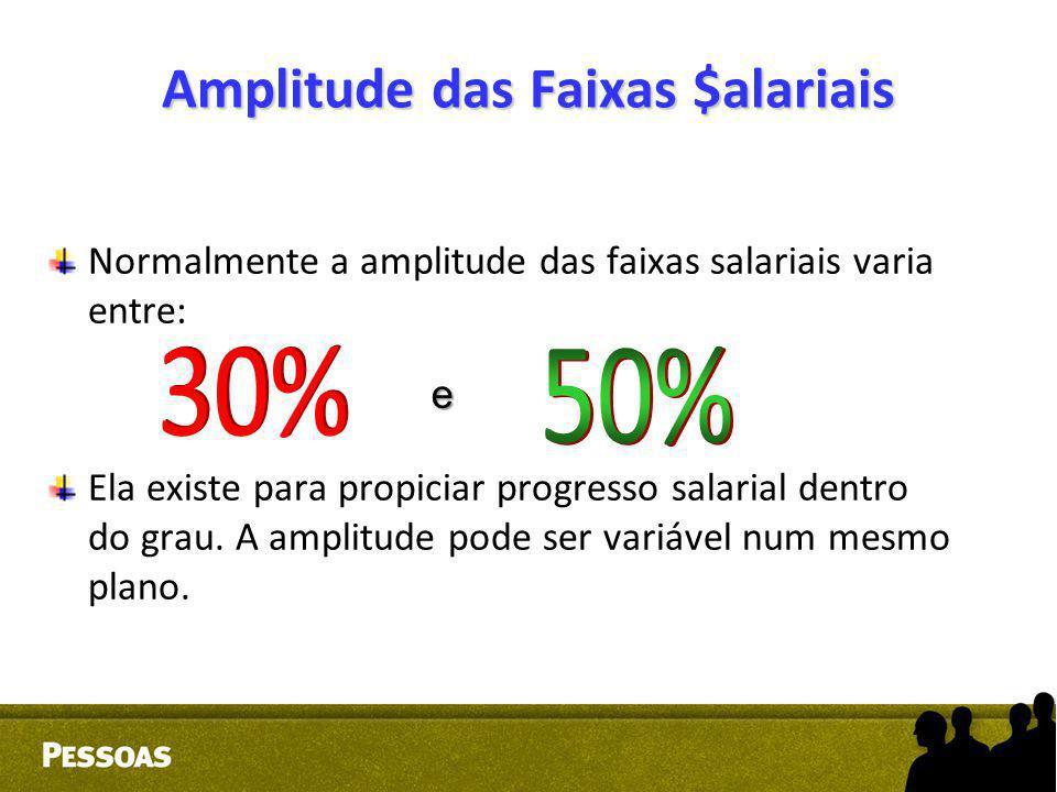 Amplitude das Faixas $alariais Normalmente a amplitude das faixas salariais varia entre: Ela existe para propiciar progresso salarial dentro do grau.
