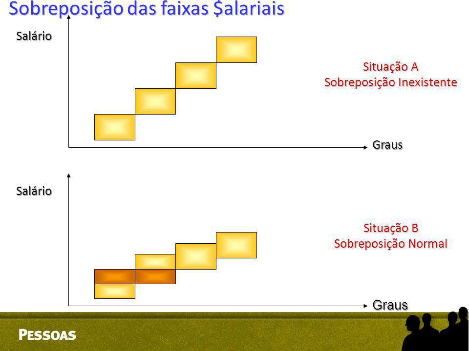 Salário Salário Situação A Sobreposição Inexistente Situação B Sobreposição Normal Graus Graus Sobreposição das faixas $alariais