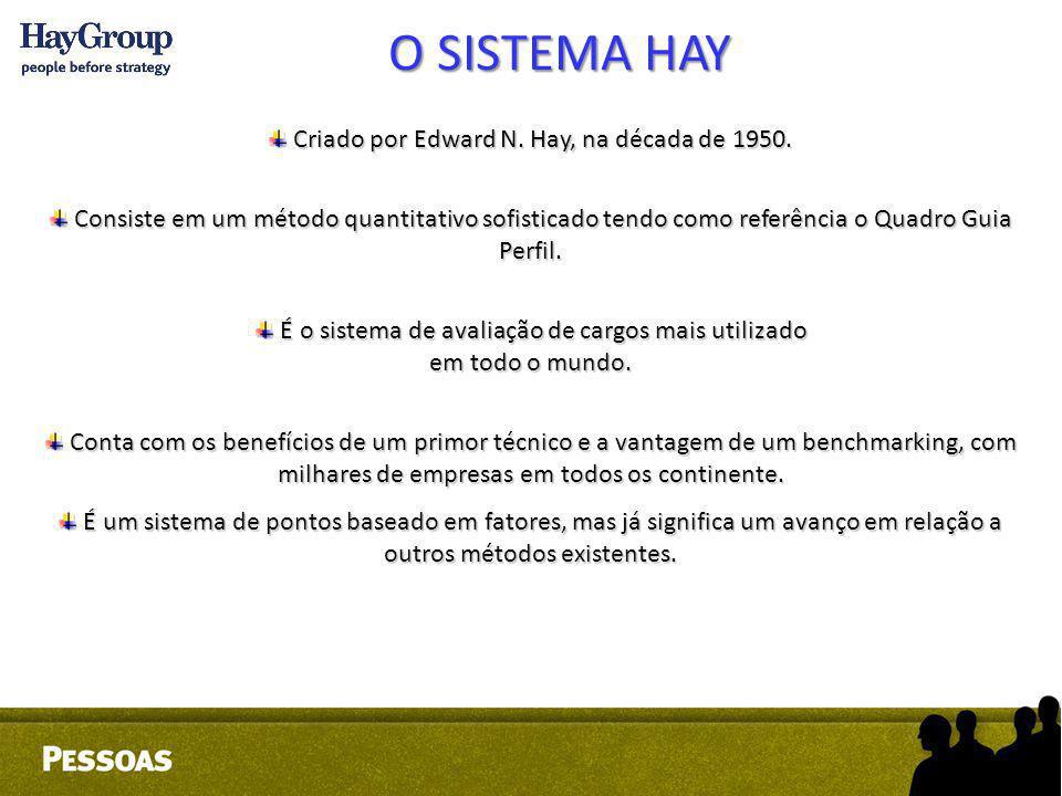 Criado por Edward N. Hay, na década de 1950. Criado por Edward N. Hay, na década de 1950. Consiste em um método quantitativo sofisticado tendo como re