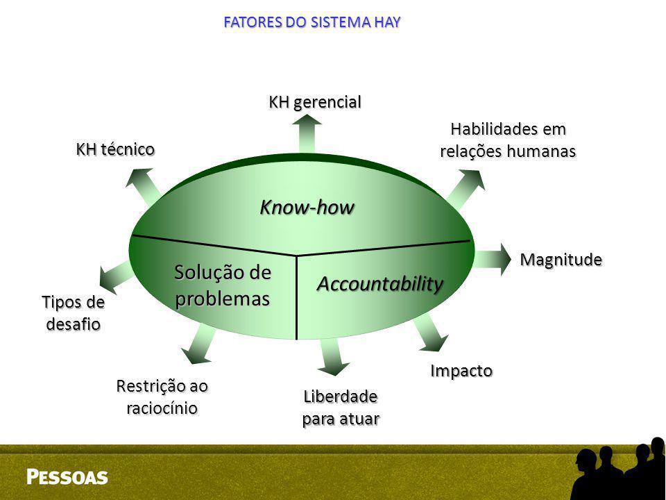 Know-how Solução de problemas Accountability KH gerencial Habilidades em relações humanas KH técnico Tipos de desafio Restrição ao raciocínio Liberdad
