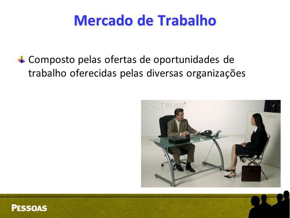 Mercado de Trabalho Composto pelas ofertas de oportunidades de trabalho oferecidas pelas diversas organizações