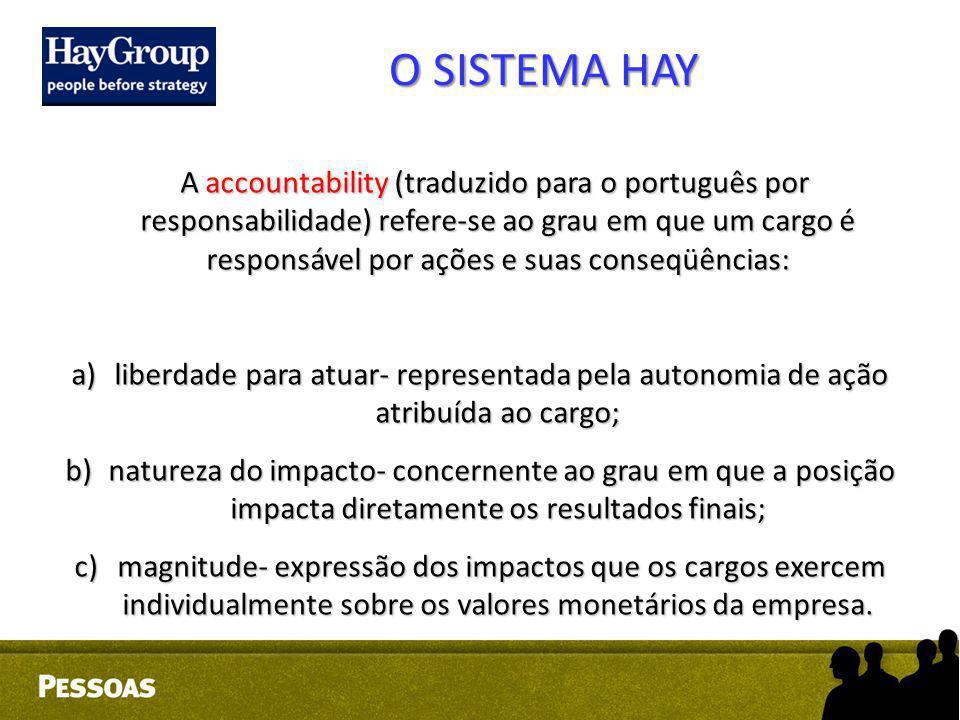 O SISTEMA HAY A accountability (traduzido para o português por responsabilidade) refere-se ao grau em que um cargo é responsável por ações e suas cons