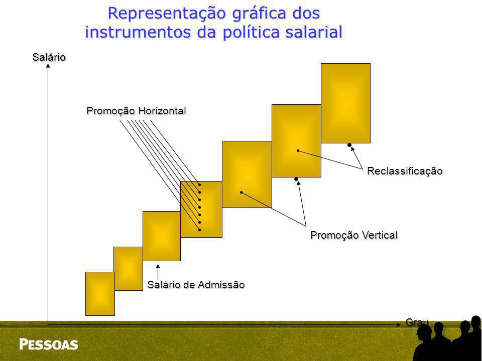 Promoção Horizontal Salário de Admissão Promoção Vertical Reclassificação Salário Grau Representação gráfica dos instrumentos da política salarial