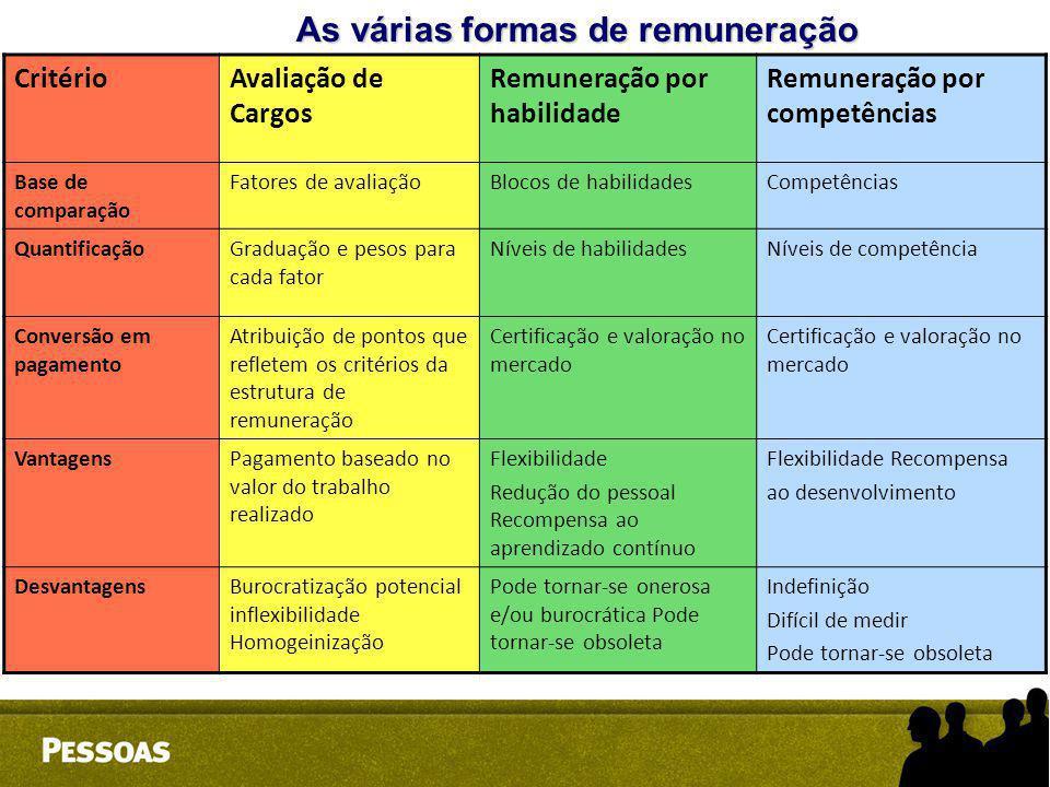 CritérioAvaliação de Cargos Remuneração por habilidade Remuneração por competências Base de comparação Fatores de avaliaçãoBlocos de habilidadesCompet