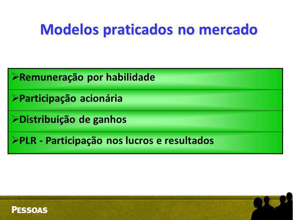 Modelos praticados no mercado  Remuneração por habilidade  Participação acionária  Distribuição de ganhos  PLR - Participação nos lucros e resulta
