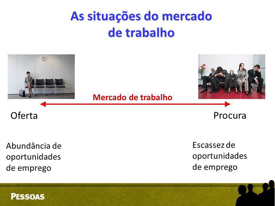 As situações do mercado de trabalho Oferta Procura Mercado de trabalho Abundância de oportunidades de emprego Escassez de oportunidades de emprego