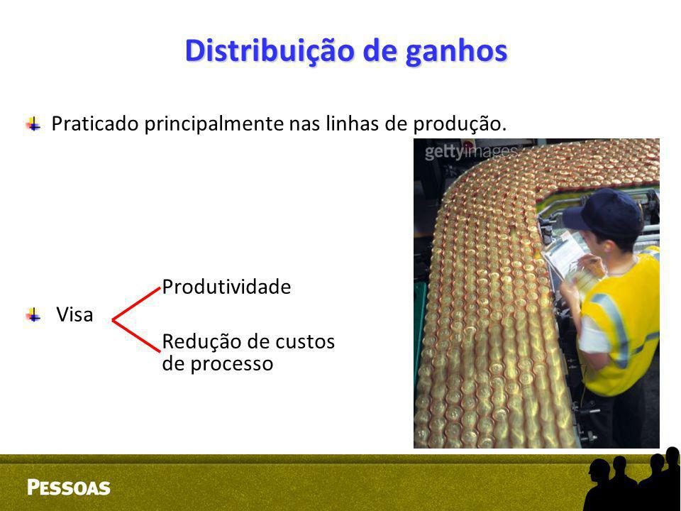 Distribuição de ganhos Praticado principalmente nas linhas de produção. Produtividade Visa Redução de custos de processo