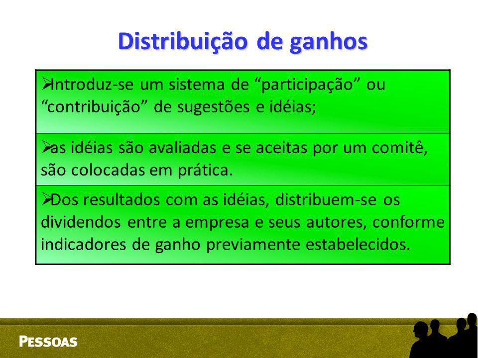 """Distribuição de ganhos  Introduz-se um sistema de """"participação"""" ou """"contribuição"""" de sugestões e idéias;  as idéias são avaliadas e se aceitas por"""