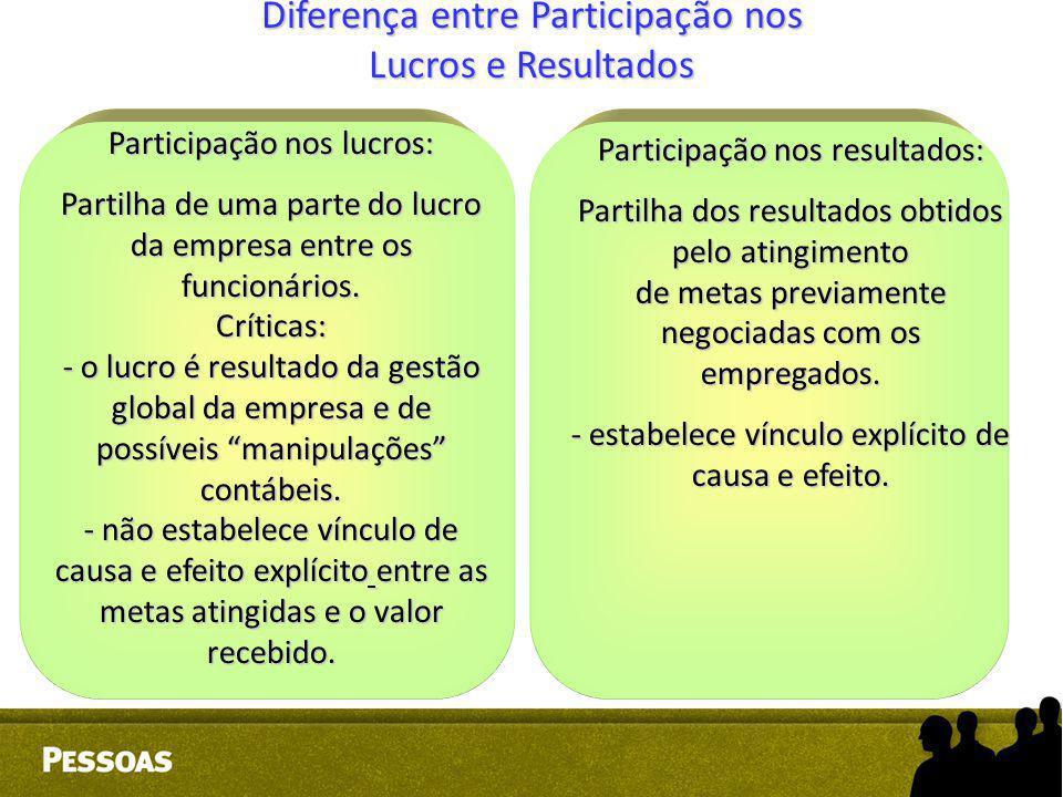 Diferença entre Participação nos Lucros e Resultados Participação nos lucros: Partilha de uma parte do lucro da empresa entre os funcionários. Crítica