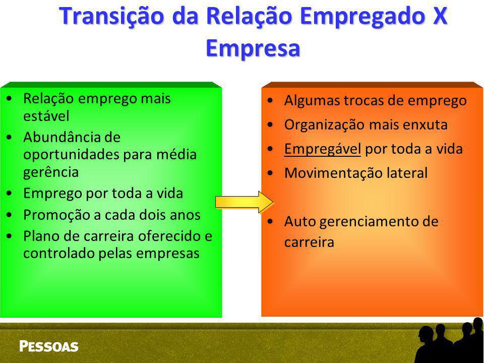 Transição da Relação Empregado X Empresa Relação emprego mais estável Abundância de oportunidades para média gerência Emprego por toda a vida Promoção