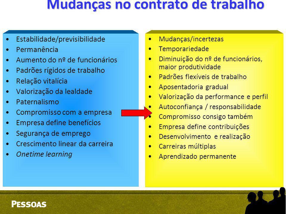 Mudanças no contrato de trabalho Estabilidade/previsibilidade Permanência Aumento do nº de funcionários Padrões rígidos de trabalho Relação vitalícia