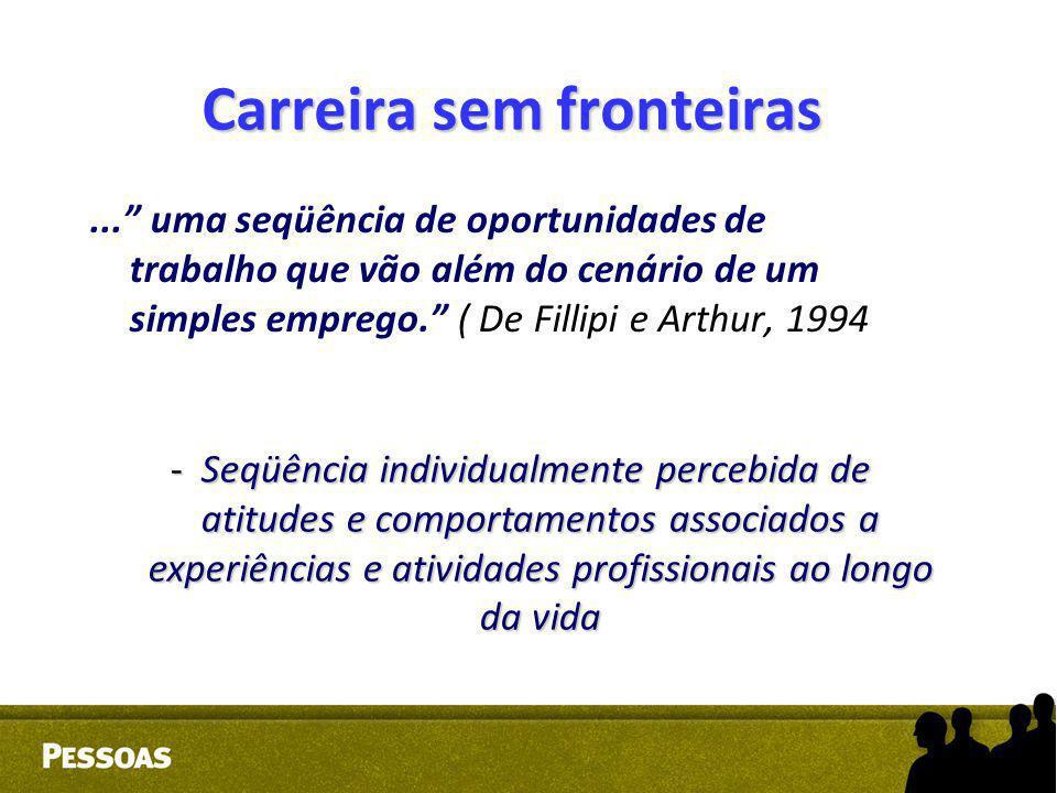 """Carreira sem fronteiras..."""" uma seqüência de oportunidades de trabalho que vão além do cenário de um simples emprego."""" ( De Fillipi e Arthur, 1994 - S"""