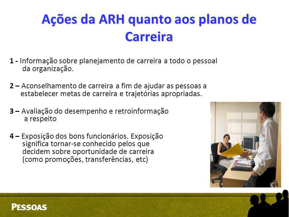 Ações da ARH quanto aos planos de Carreira 1 - Informação sobre planejamento de carreira a todo o pessoal da organização. 2 – Aconselhamento de carrei