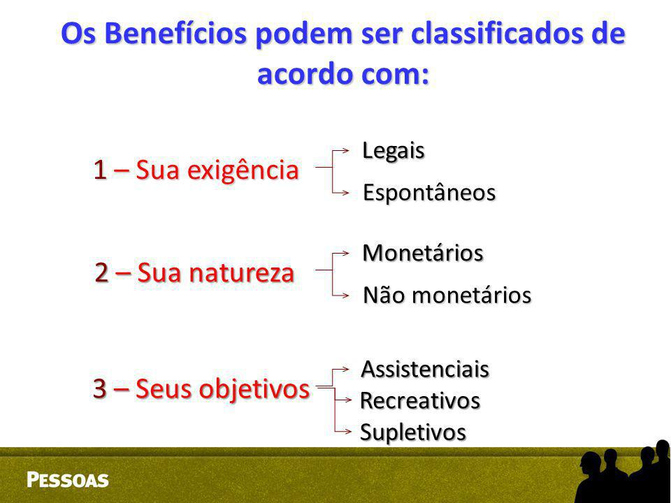 Os Benefícios podem ser classificados de acordo com: 1 – Sua exigência Legais Espontâneos 2 – Sua natureza Monetários Não monetários 3 – Seus objetivo