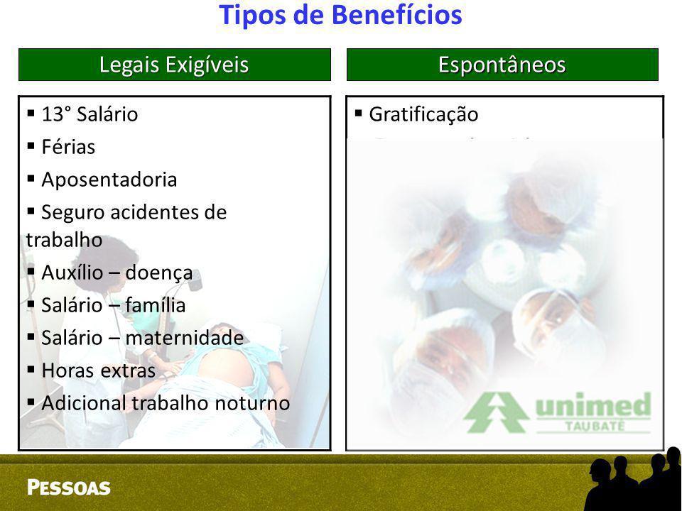Tipos de Benefícios  13° Salário  Férias  Aposentadoria  Seguro acidentes de trabalho  Auxílio – doença  Salário – família  Salário – maternida