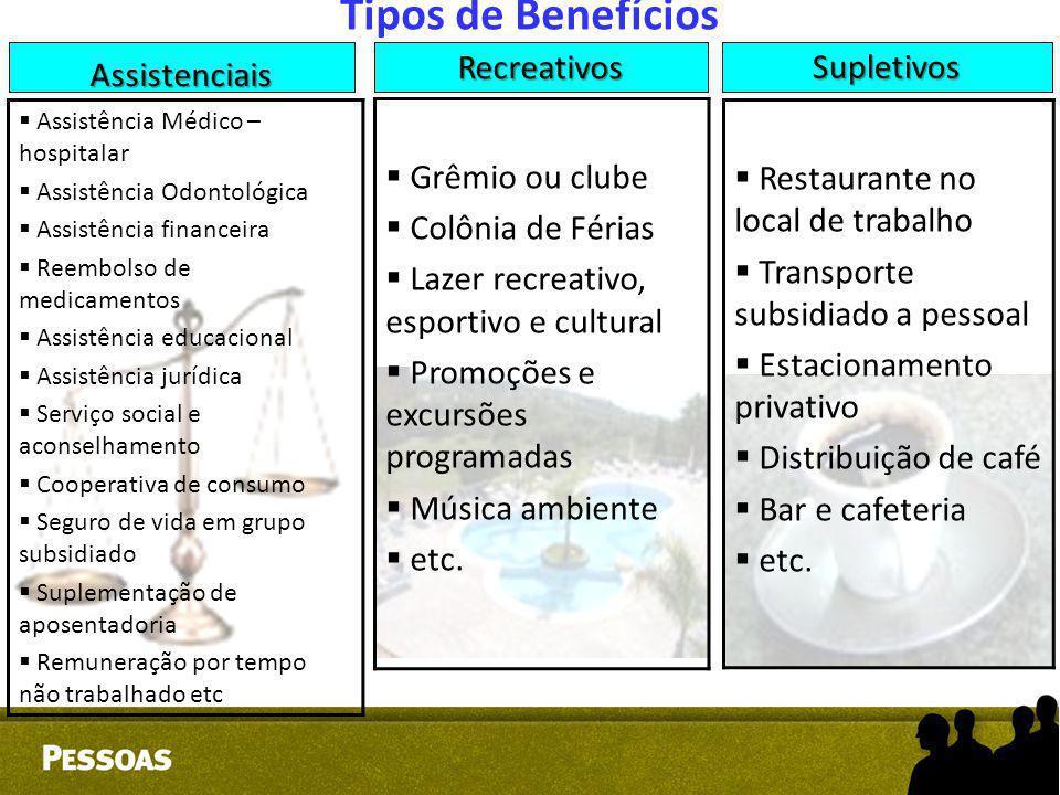 Tipos de Benefícios  Assistência Médico – hospitalar  Assistência Odontológica  Assistência financeira  Reembolso de medicamentos  Assistência ed
