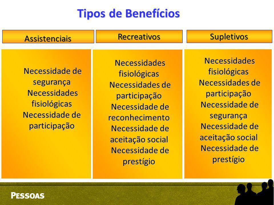 Tipos de Benefícios Assistenciais SupletivosRecreativos Necessidade de segurança Necessidade de segurança Necessidades fisiológicas Necessidades fisio